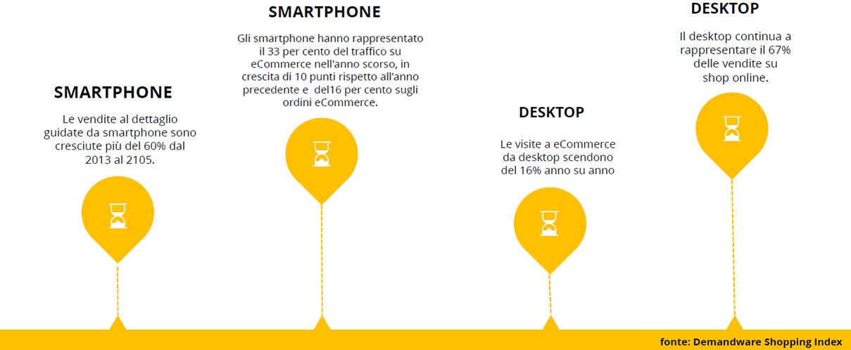 consumatore-mobile-demandware