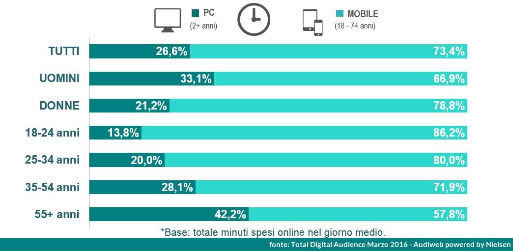 total-digital-audience-2016