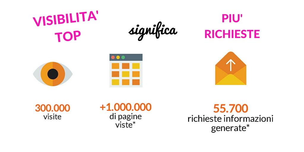VISIBILITA' TOP_richieste