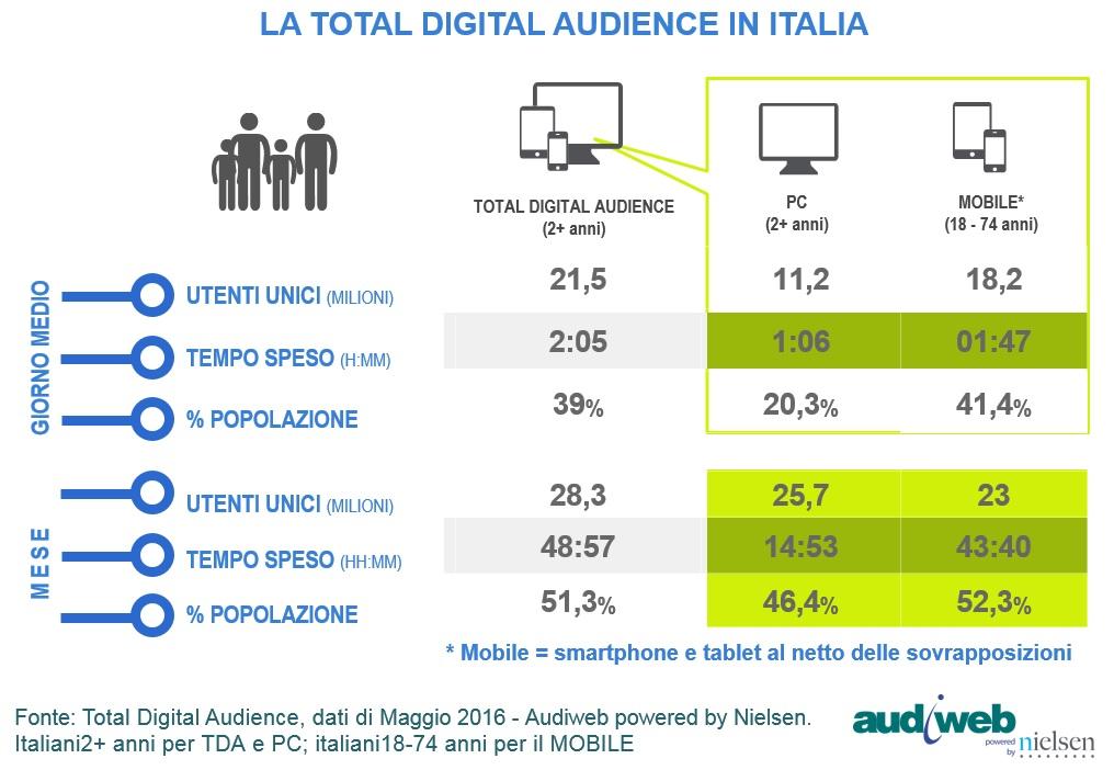 total-digital-audience