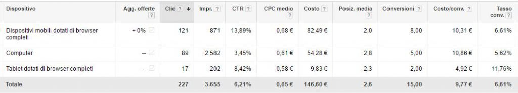 investimento-AdWords