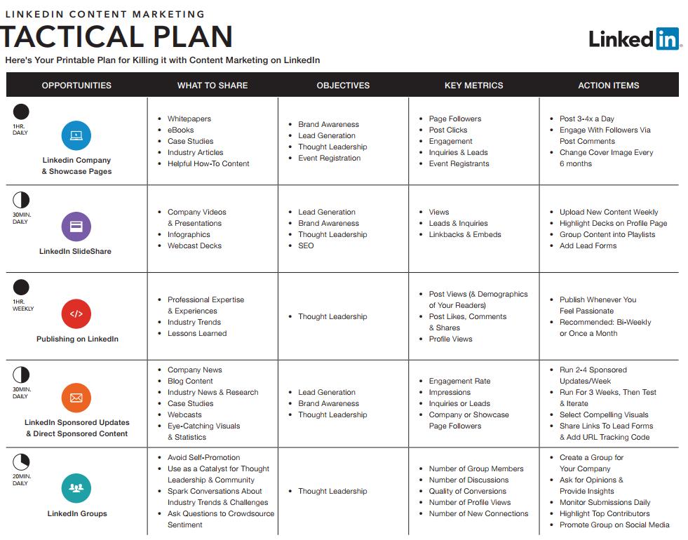LinkedIn content marketing - tactical plan