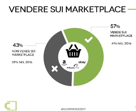 Vendere sui marketplace: come cambia la vendita online 1