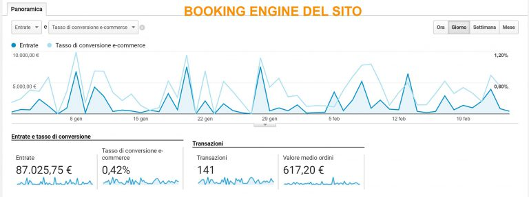Booking engine del sito