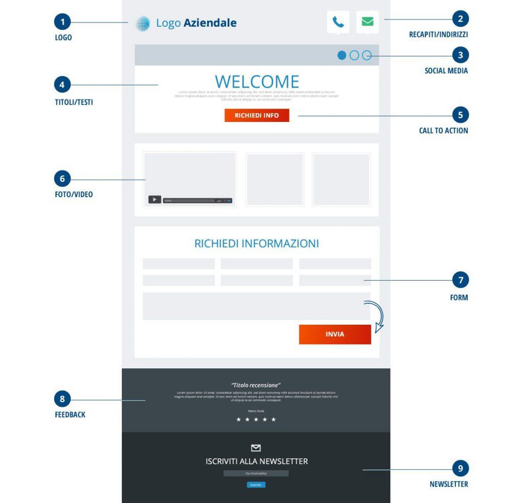 Anatomia di una landing page: cos'è e come impostarla