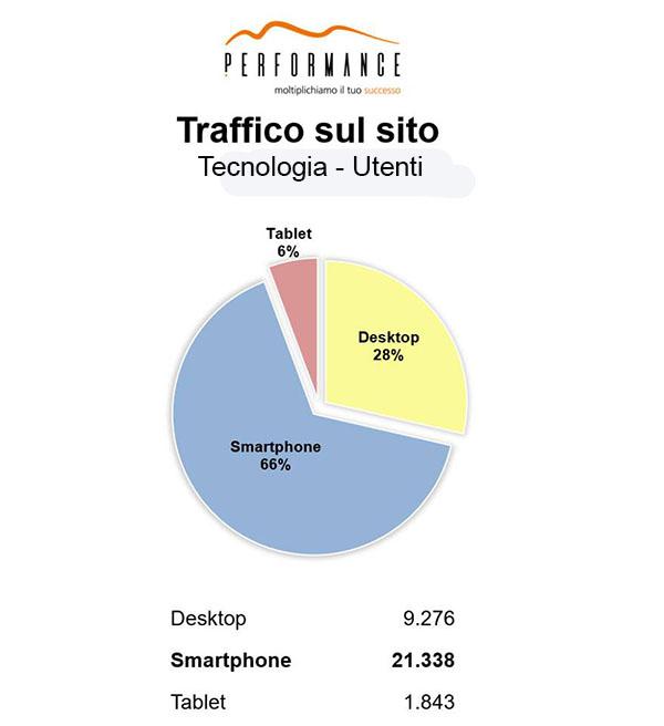 Analisi dei dati: ogni quanto controlli la versione mobile del sito della tua struttura? 2