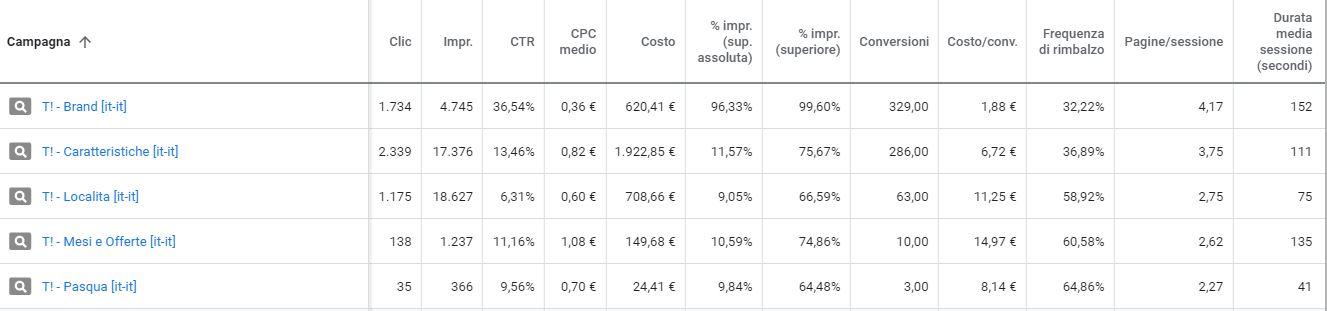 Indicatori chiave per valutare il rendimento di campagne Google Ads per strutture ricettive 1
