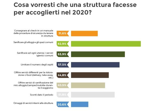 Turismo en plein air: il 50% dei turisti andrà in vacanza! 1