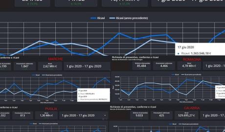 Facciamo chiarezza: dati e canali di vendita