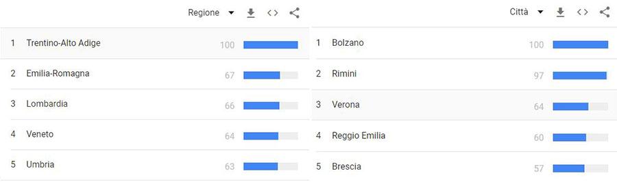 TREND TURISMO 2021: le vacanze degli italiani in Italia 7
